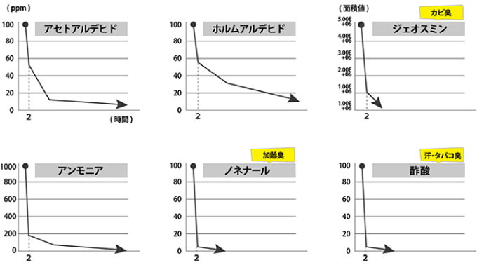 オプティマスで各物質が減少しているのがわかるグラフ