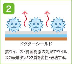 抗ウィルス/抗菌樹脂の効果でウィルスの表層タンパク質を変性・破壊する