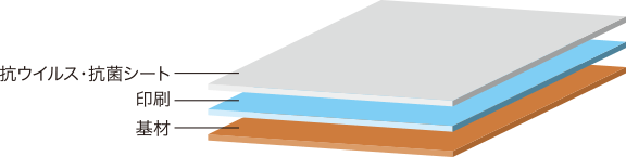 ドクターシールドは三層構造で表面の抗ウィルスシートが効果的にウィルスを抑制します。