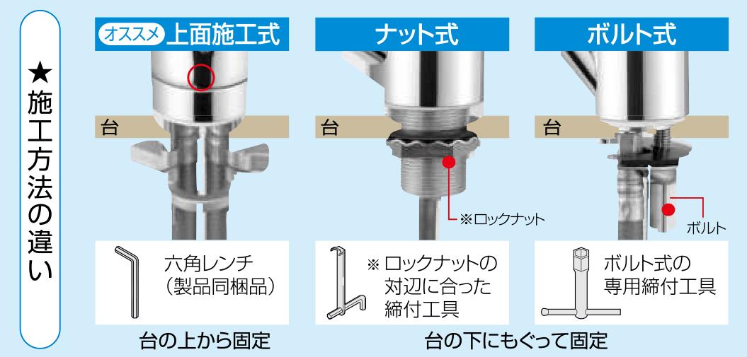 施工方法の違い。台の下にもぐって固定と台の上から固定の違い