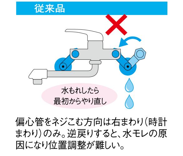 水もれしたら 最初からやり直しが必要。偏心管をネジこむ方向は右まわり(時計 まわり)のみ。逆戻りすると、水モレの原因になり位置調整が難しい。
