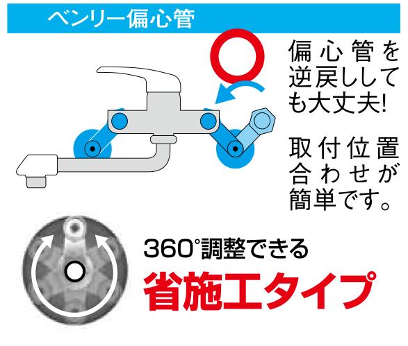 偏心管を逆戻ししても大丈夫! 取付位置合わせが簡単です。360°調整できる省施工タイプ「ベンリー偏心管」